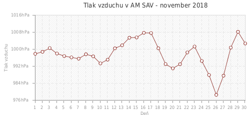 Tlak vzduchu v AM SAV - november 2018