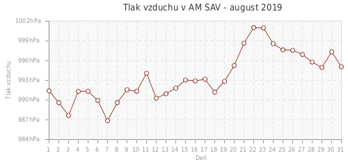 Tlak vzduchu v AM SAV - august 2019