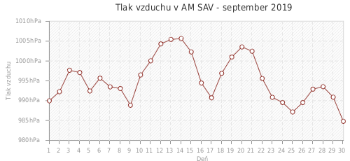 Tlak vzduchu v AM SAV - september 2019